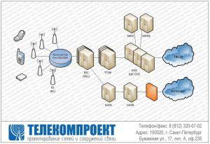 Проектирование сетей GSM