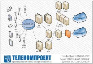 Проектирование сетей UMTS (3G)